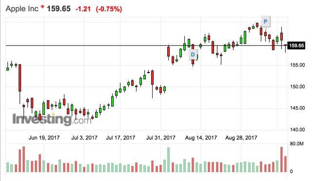 บริษัท Apple-ราคาหุ้นของบริษัทกลับลดลง